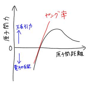 比例限度とは何か?その定義と求め方 - 理数白書